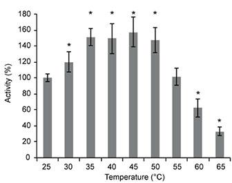 lysarginase Active in various conditions